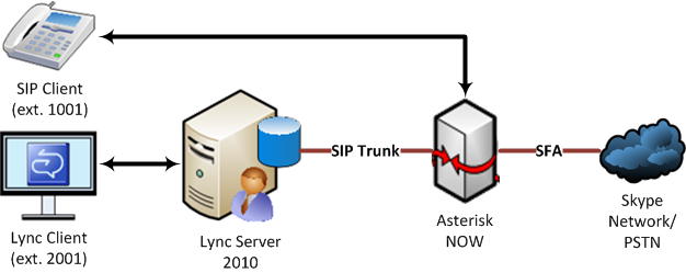 Asterisk PBX installation tutorial - Ubuntu/Debian