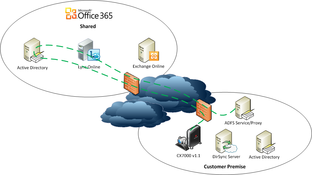 Maxresdefault further Office Okta Diagram also Windows Azure Ad as well Adfsoverview moreover Office Diagram. on office 365 adfs authentication diagram